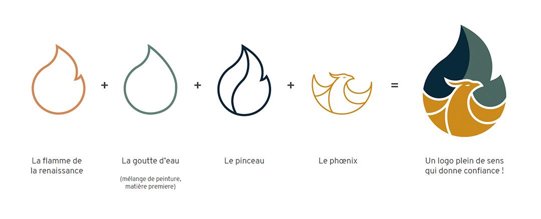 Logo construit à partir d'une goutte, d'une flamme, d'un phénix, et d'un pinceau